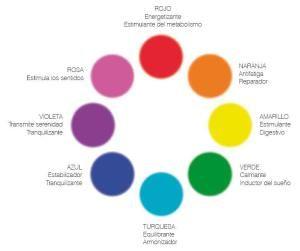 ¿Qué significan los colores? Y en los mándalas? mira nuestro articulo!  Taller-de-mandalas hagamoscosas.com buscanos en facebook y forma parte de una bonita comunidad donde todos participan  https://www.facebook.com/hagamoscosas