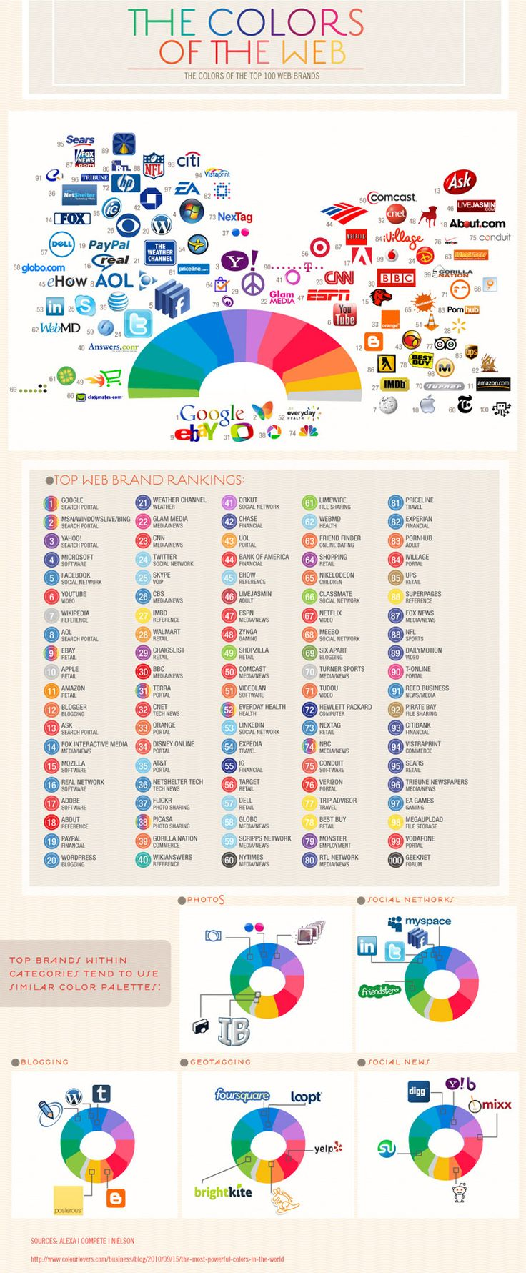 The colours of top web brands.