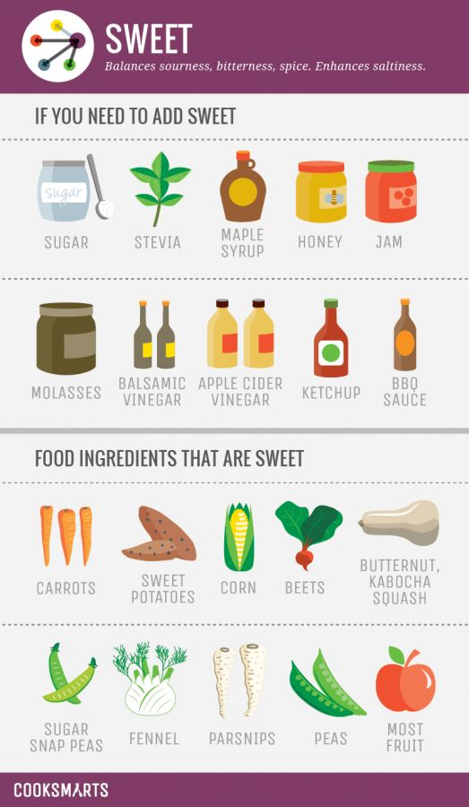 Flavor like the pros! Learn how to balance and enhance flavors with this infographic study of flavor profiles.