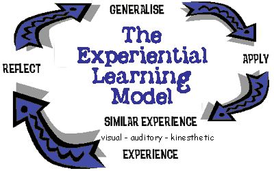 For Adult and experiential learning opinion