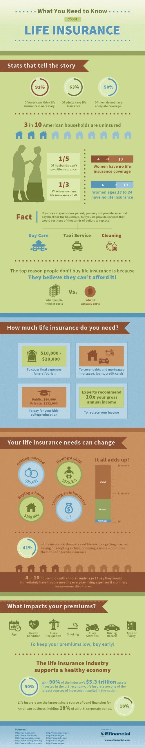 Life Insurance Quote Online 286 Best Insurance Images On Pinterest  Personal Finance Frugal