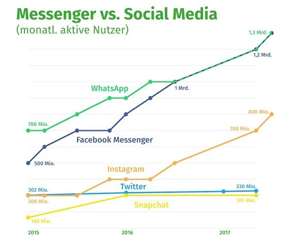 Facebook stagniert in Deutschland – während Messenger wie WhatsApp & Co. weiter wachsen | Kroker's Look @ IT