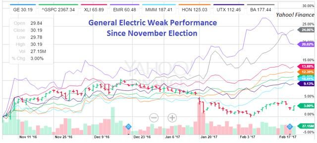 Another Casualty Of The Border Tax And Overleverage - General Electric? - General Electric Company (NYSE:GE) | Seeking Alpha