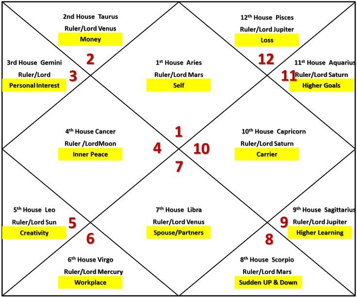 Effect Of Moon In Aries Ascendant Birth Chart Different Houses Is A Karaka Graha This Kundali