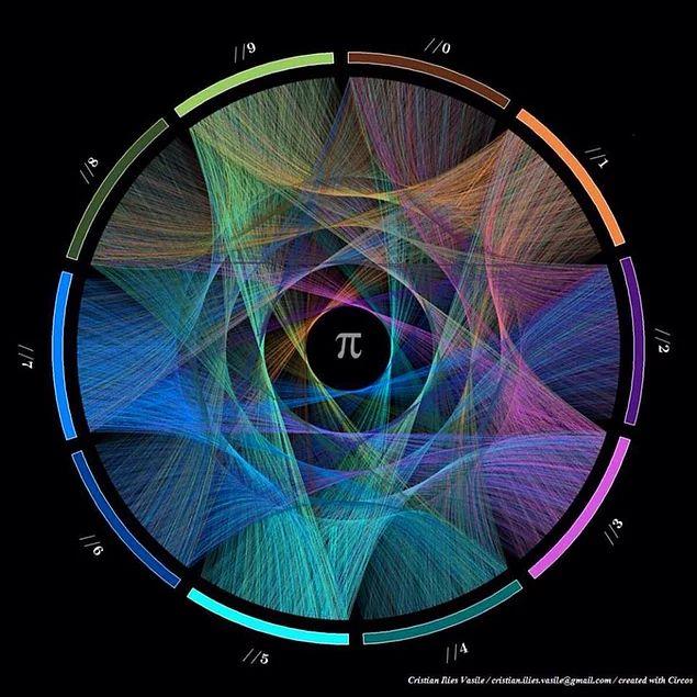 Pi sayısındaki rakamların sırasıyla birbirleriyle olan bağlantıları renklendirildiğinde ortaya çıkan desen