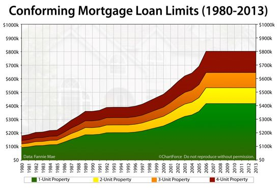 2013 Conforming – Jumbo Loan Limits By U. S. County #personal #loans http://loans.remmont.com/2013-conforming-jumbo-loan-limits-by-u-s-county-personal-loans/  #jumbo loan # Click To See Today's Rates Posted January 29, 2013 As Seen On 2013 Conforming And Jumbo Loan Limits For Every U.S. County Current as of November 18, 2015. The jumbo and conforming loan limits provided below reflect 2013 loan limits. If you get your local jumbo and conforming loan limit information somewhere […]The post…