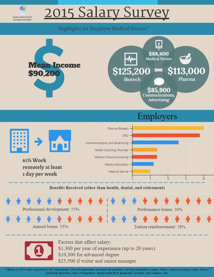 How much does a medical writer cost amwa salary survey