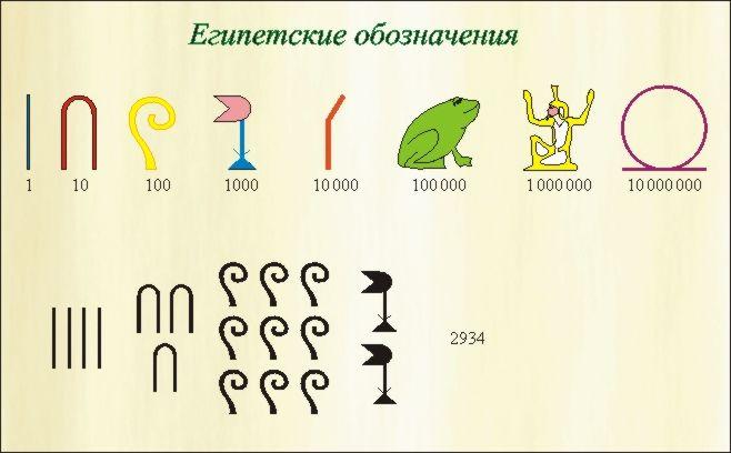 Обозначения натуральных чисел. Аддитивные нумерации
