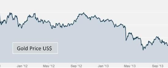 2014 In Review: How Could Gold Bugs Have Been So Wrong?