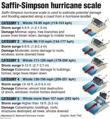 Hurricane Patricia is a Category 5 storm