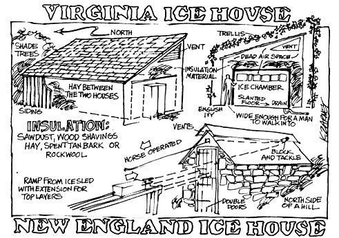 Learn methods for building your own ice house, and how to cut and harvest ice to fill it. Originally published as