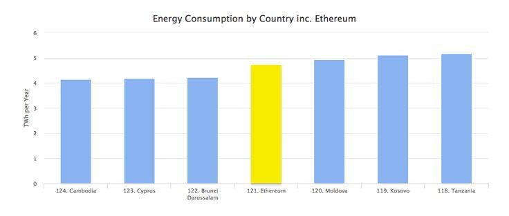 Сеть эфириума потребляет больше энергии, чем Камбоджа, Кипр и Бруней-Даруссалам, приближаясь к параметрам таких стран, как Молдова, Косово и Танзания #эфириум #криптовалюта #энергия The Ethereum network consumes more energy then Cambodia, Cyprus and Brunei-Darussalam, approaching to such countries as Moldova, Kosovo and Tanzania #ethereum #cryptocurrency #energy