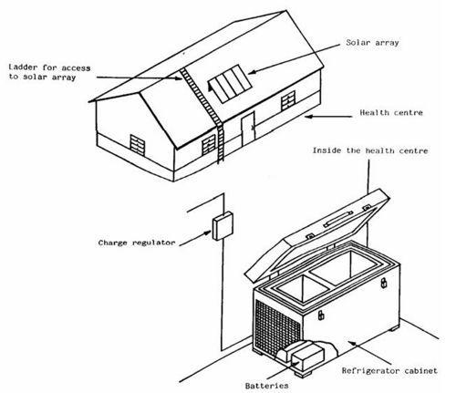 7 best off grid  refrigeration images on pinterest