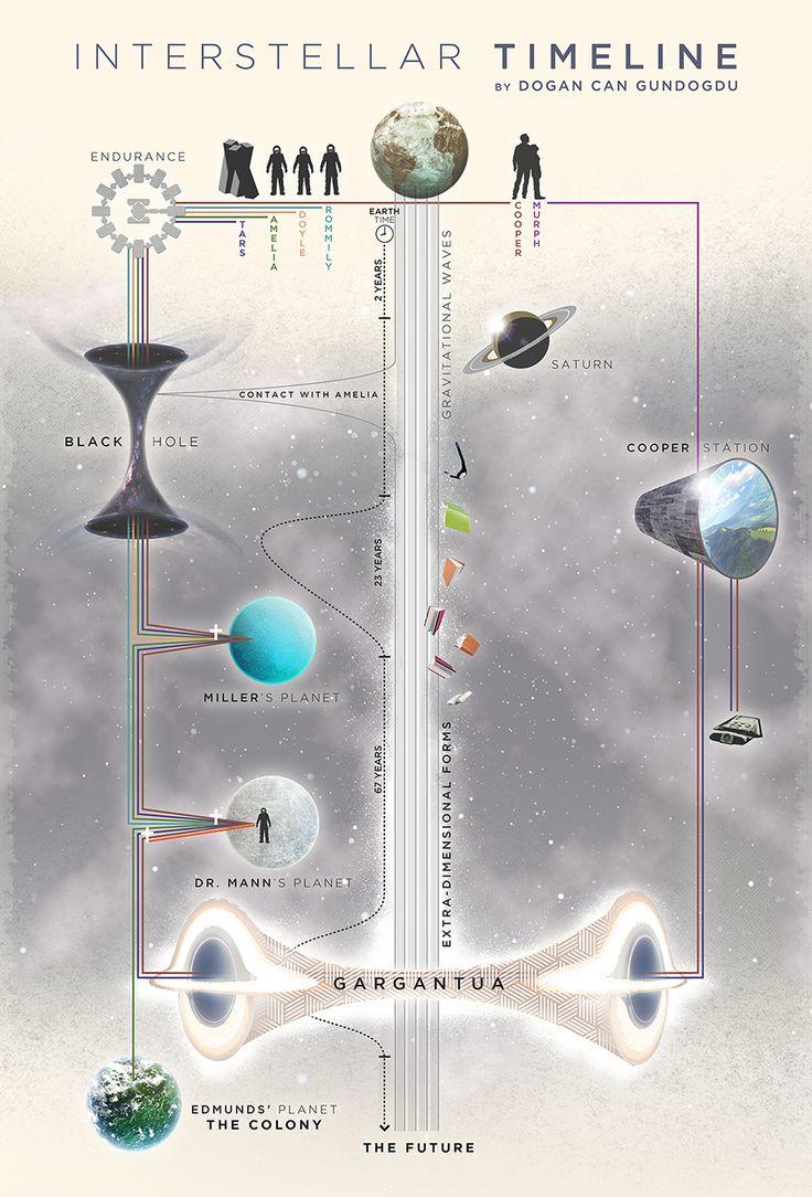 Interstellar, mi visión sobre la película - Fabio.com.ar