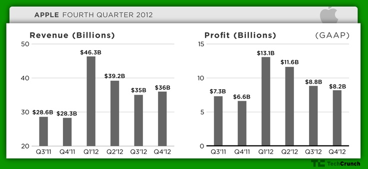 Apple's Fiscal Q4 2012 Results: $36 Billion In Revenue, Net Profit Of $8.2 Billion, Earnings Of $8.67 Per Share
