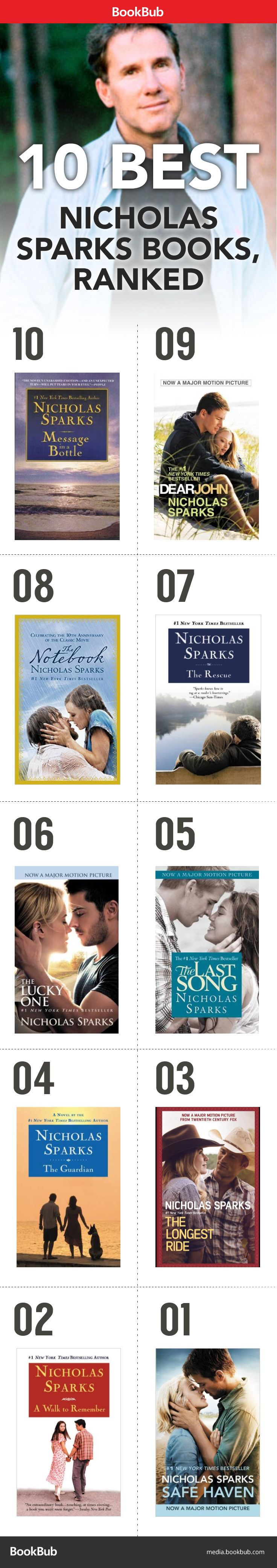 Do you agree with this ranking of the best Nicholas Sparks novels?