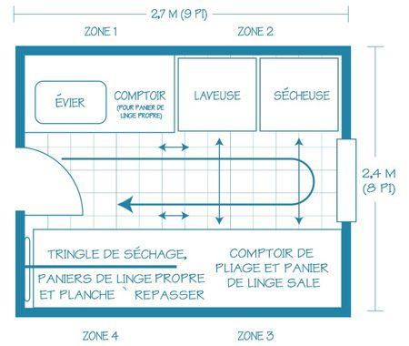 L'organisation de la salle de lavage | Maison & Demeure                                                                                                                                                                                 Plus