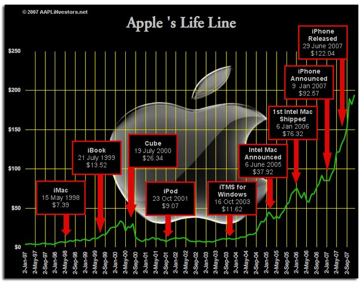 1000+ images about Apple Strategy on Pinterest | Samsung ...