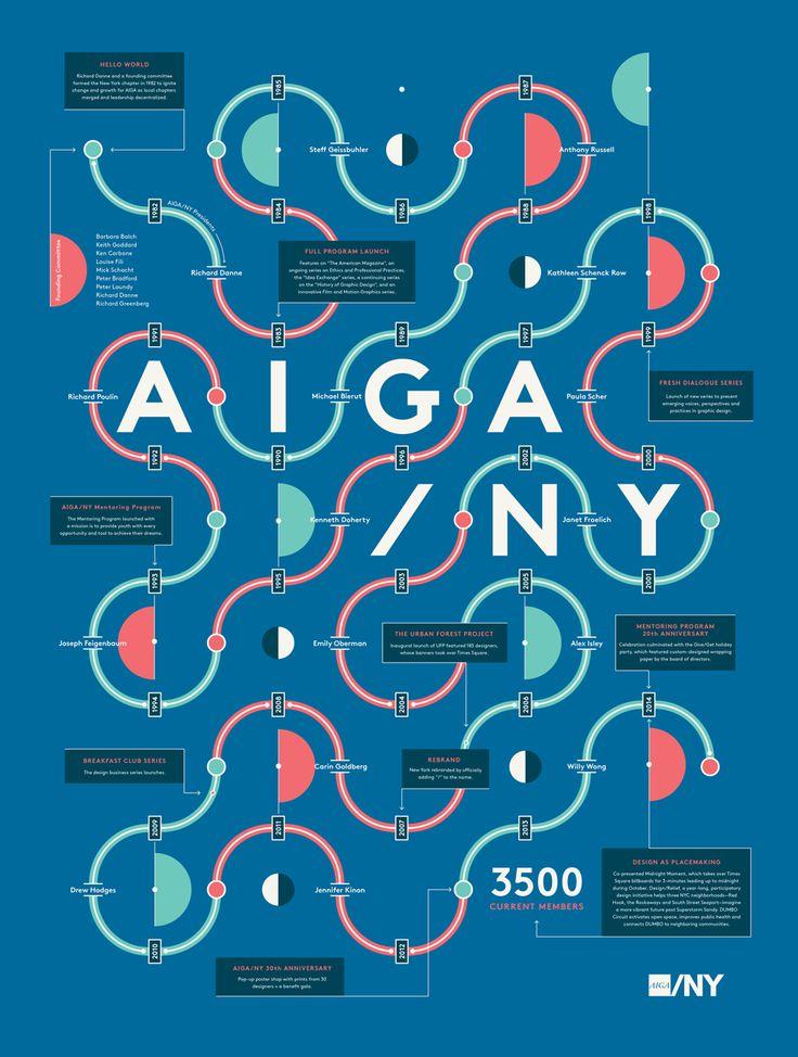 AIGA/NY 100 Poster by Script & Seal