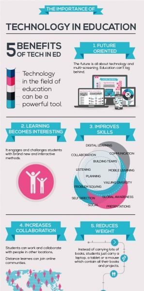 The Importance Of Technology In Education Infographic presents 5 benefits of technology in education. #edtech #elearning #education