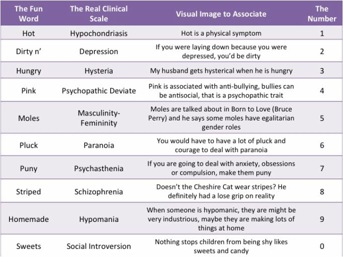 Psychology research programs