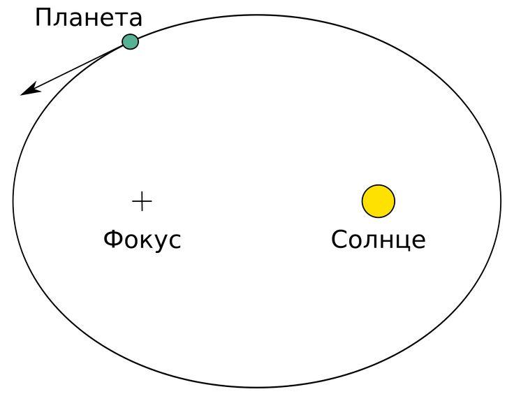 Законы Кеплера — Википедия