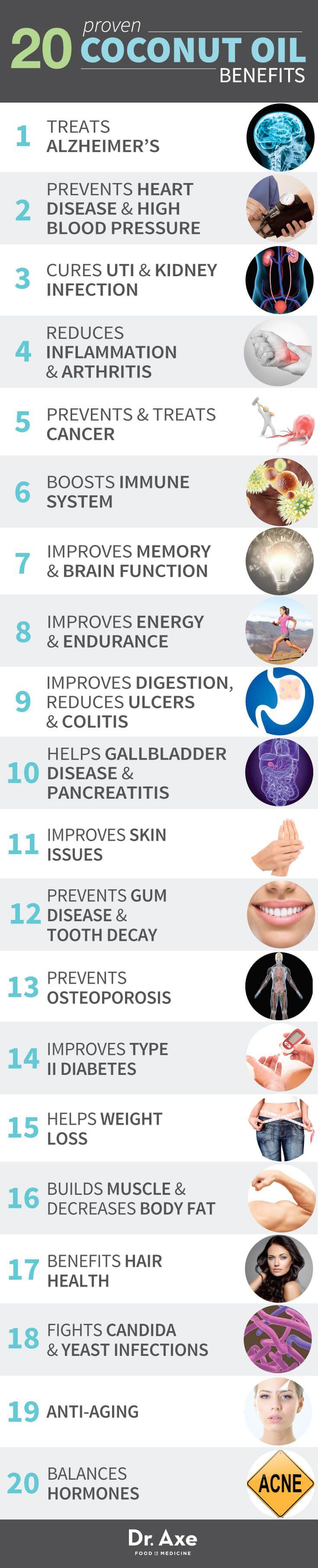 Beneficios del aceite de coco demostrado Salud Lista de infografía