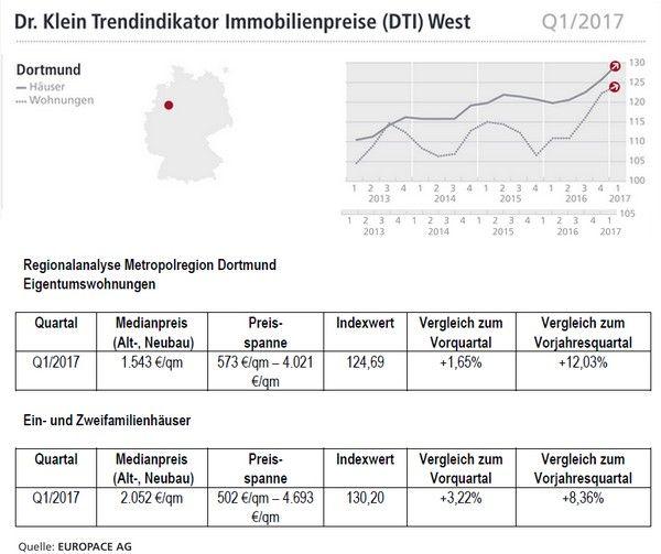 Dortmund +++ Kaufpreise Immobilien, Häuser und Wohnungen --> http://immofux.com/dti-trendindikator-immobilienpreise-q12017-fuer-dortmund-duesseldorf-und-koeln/ Trendindikator Q1/2017  #Dortmund #Immobilien #Häuser #Wohnungen #Kaufpreise
