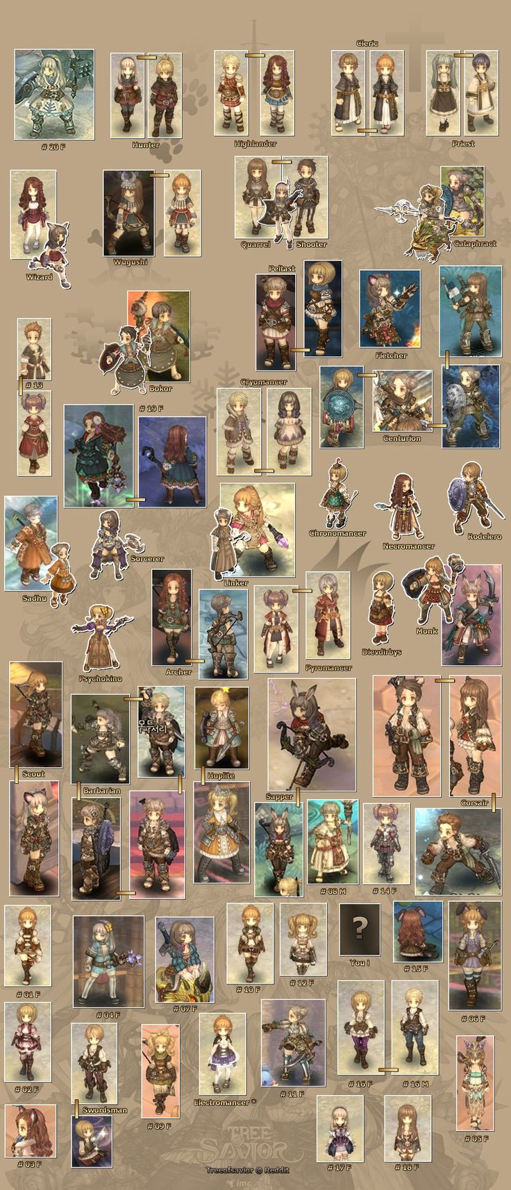 Updated Class Overview - Tree of Savior Fan Base