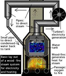 steam powered electric generator | ... steam turbine generator. Does the Steam Team have any helpful
