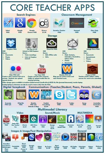 A great post with a huge list of core teacher apps and core student apps!