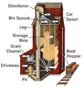 Inside of a Grain Elevator