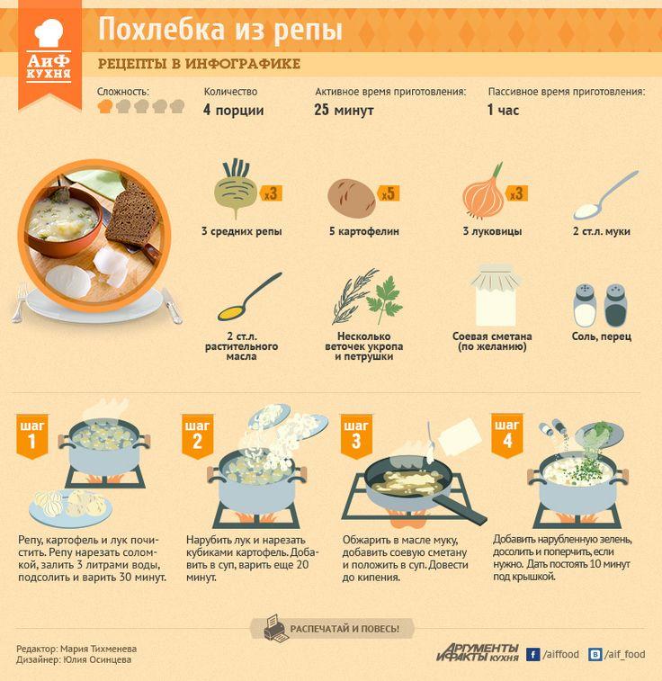 Постная похлебка из репы | Рецепты в инфографике | Кухня | Аргументы и Факты