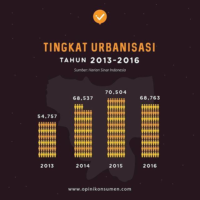 #GenerasiPintar apakah kamu tahu tingkat #urbanisasi di Jakarta, Indonesia ?⠀ ⠀ Kota besar seperti DKI Jakarta menjadi tujuan utama para pendatang dari desa. Menurut data dari Harian Sinar Indonesia, di tahun 2013 - 2015 terjadi peningkatan jumlah pendatang ke DKI Jakarta. Peningkatan tertinggi terjadi di tahun 2015 sebesar 70.504. Cukup tinggi ya #GenerasiPintar.⠀ ⠀ Nah, kalau menurut kamu dampak apa yang dapat ditimbulkan dari peningkatan #urbanisas tersebut, #GenerasiPintar?⠀ .⠀ .⠀ .⠀ .⠀…