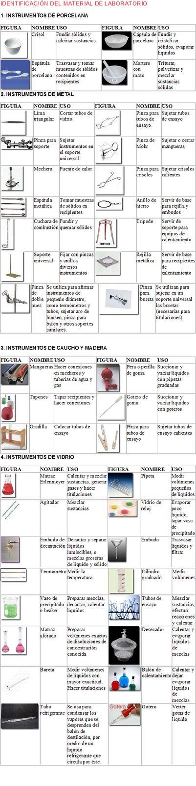 """Química: """"INSTRUMENTOS DE LABORATORIO DE QUÍMICA"""""""