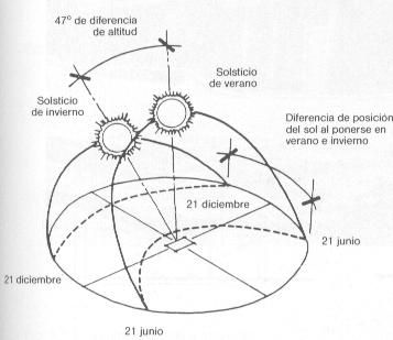 Acondicionamiento Ambiental: Estudio Urbano de Orientación en Arquitectura y Urbanismo - Monografias.com