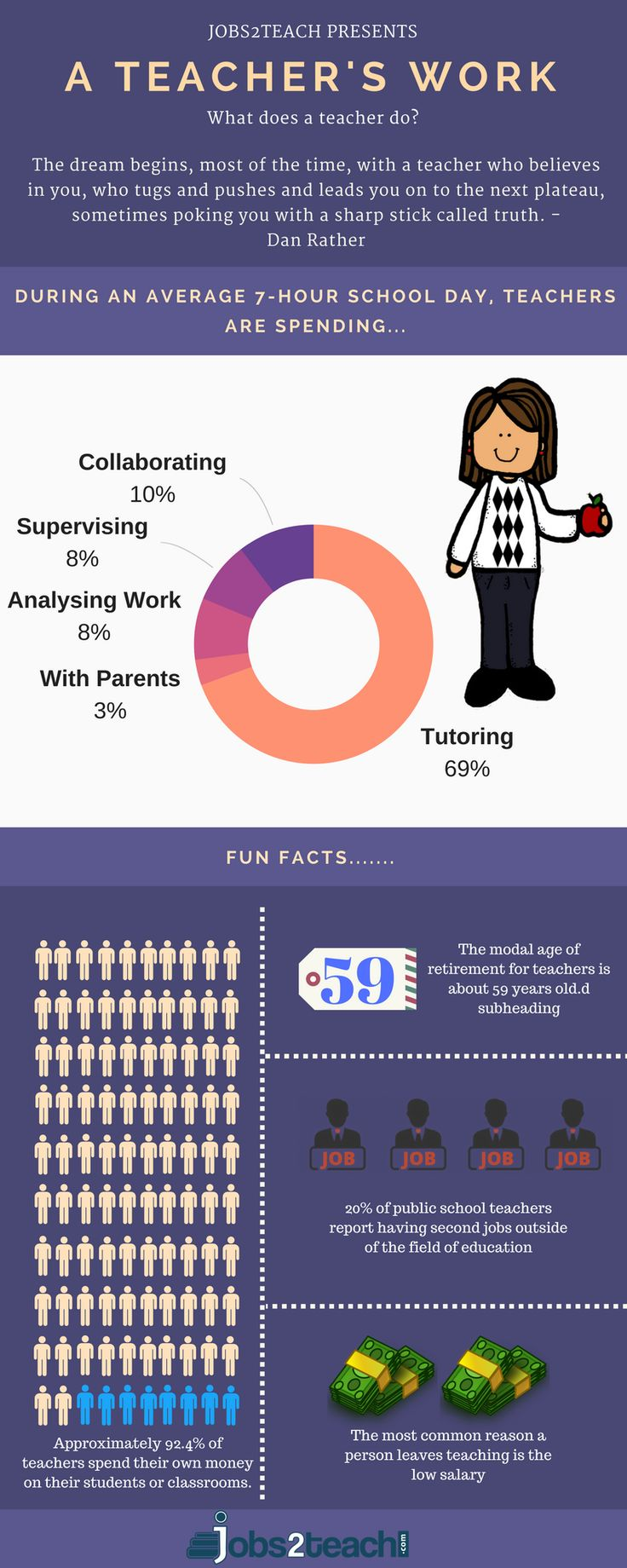A Teacher spends their life educating the youth and building a country's future.  Also, a Teacher spends their work day in the following represented manner. Find such teachers at ease with jobs2teach.  #teacher #teacherjobs #teachingjobs #workingteacher #timespent #teacherwork #infographic #teacherinfographic #teachersoffb #teachers #school #schoolwork #backtoschool #students #teachervacany #teachervacancies #jobportal #hiring #hiringnow #jobsforteacher #teaching #wednesday #vacancy…