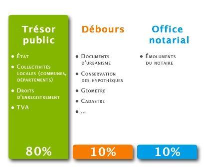 Le tarif du notaire   Notaires de France