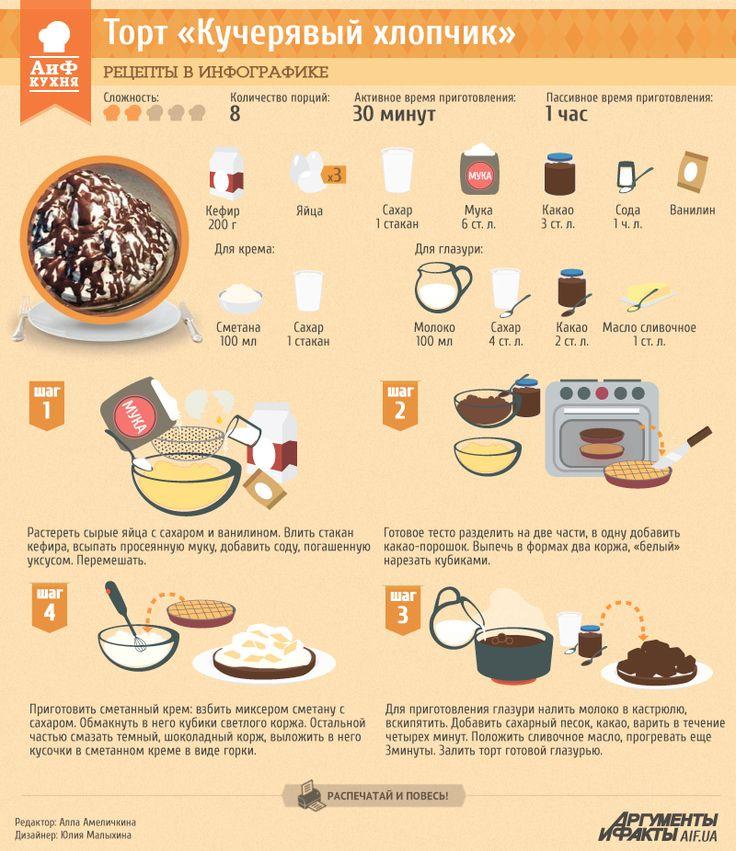 Рецепты в инфографике: торт «Кудрявый хлопчик» | Рецепты в инфографике | Кухня | АиФ Украина