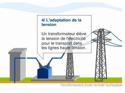 Petite encyclopédie de l'énergie - EDF - Vidéo d'animation fonctionnement d'une centrale hydraulique