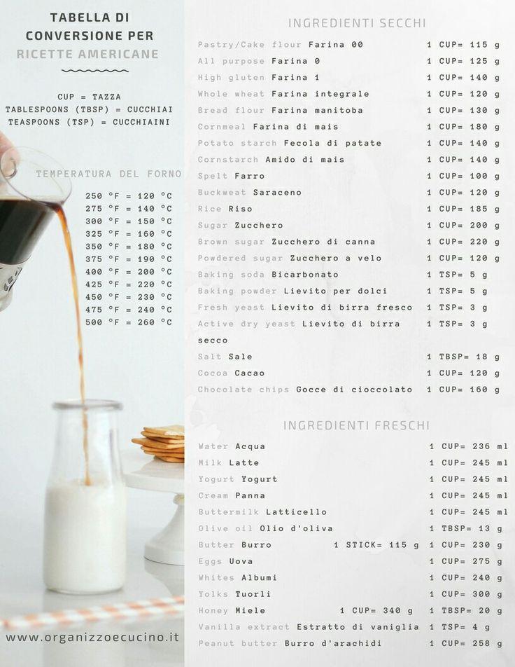 Tabella di conversione cup/grammi