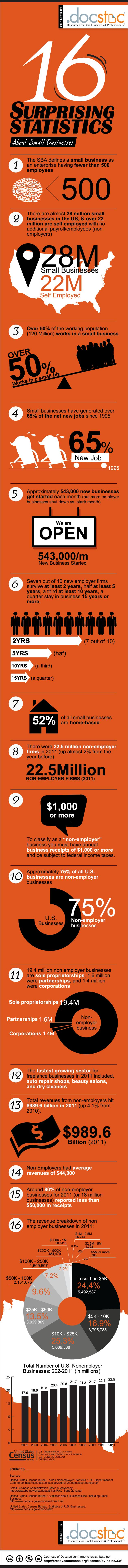 16 Surprising Small Business Statistics