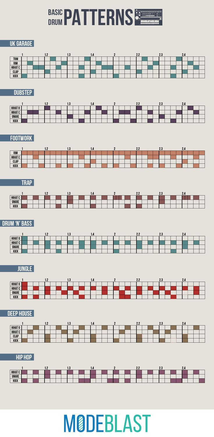 Fashion infographic : An infographic containing drum patterns of electronic music genres