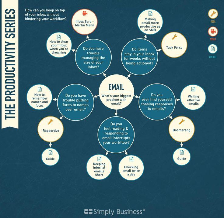 Leonie Wharton - Simply business Productivity Infographic