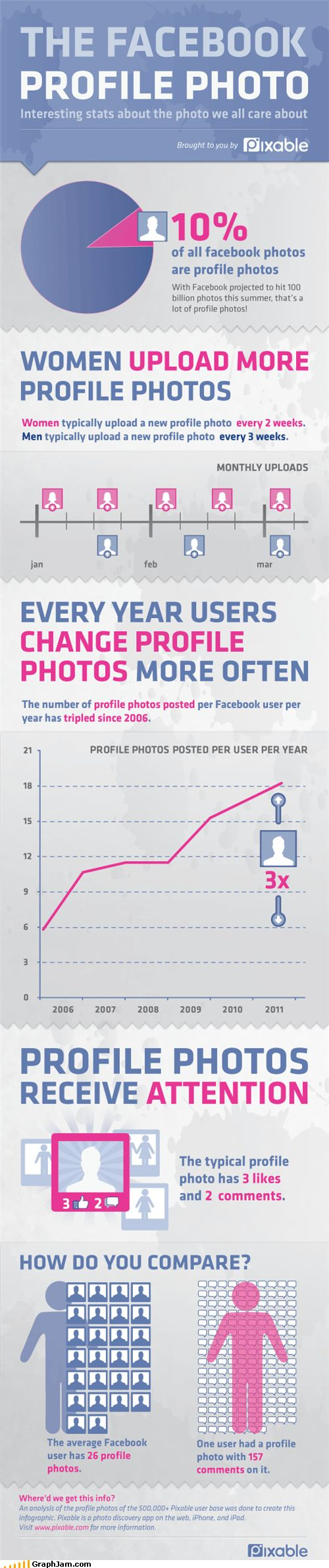 cool infographic about facebook profile photos