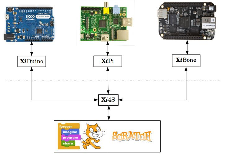 Images about pi et arduino on pinterest programming