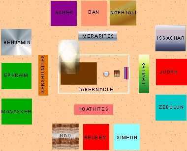 Location of tribes around the Tabernacle in the book of Numbers (ch 2)