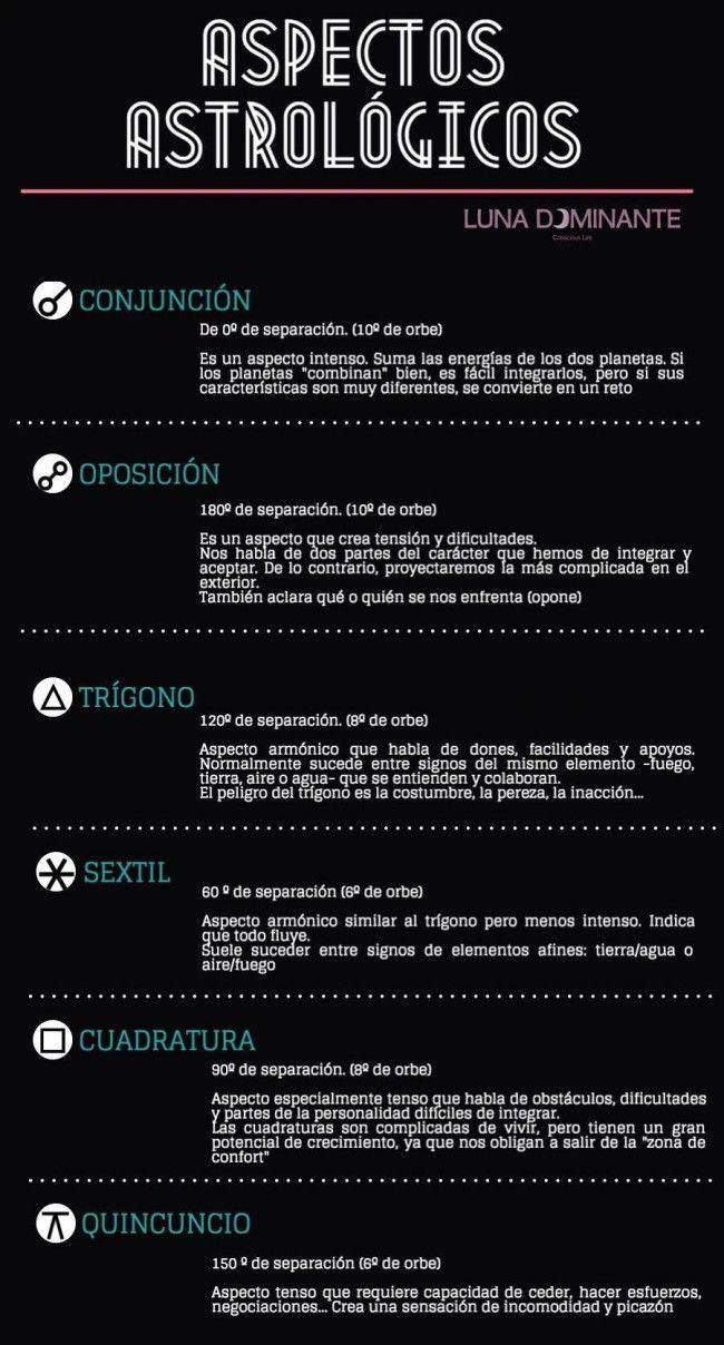 aspectos astrológicos infografía