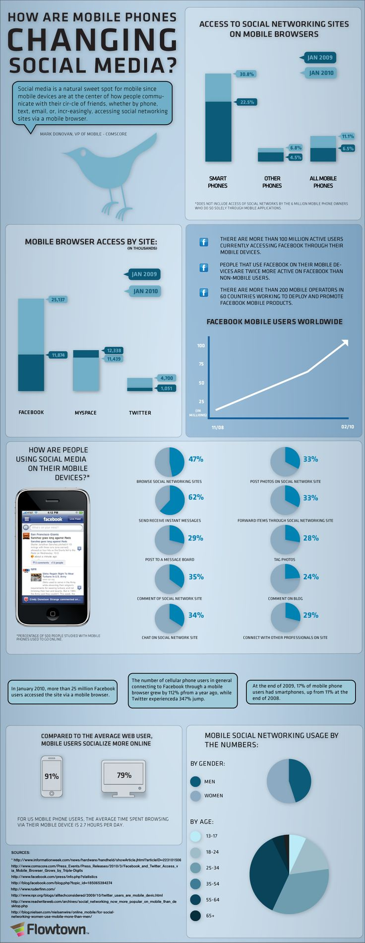 How are mobile phones changing Social Media? #Infographic