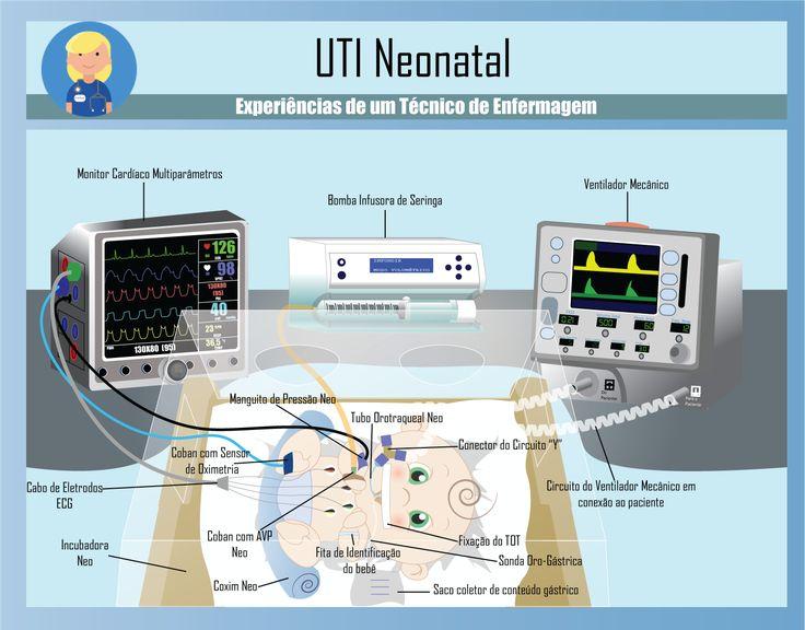 """Os chamados """"cuidados gerais de Enfermagem em UTI Neonatal"""" são aqueles rotineiramente realizados pela equipe técnica de Enfermagem para com todos os bebês internados, salvo algumas exc…"""
